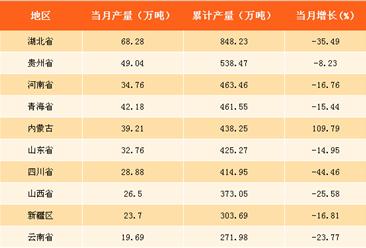 2017年全国各省市化肥产量分析:湖北省化肥产量第一(附榜单)