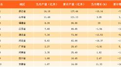 2017年中國各省市布產量排行榜
