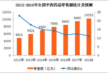 2018年全国中西药品消费预测:中西药品零售额有望突破万亿(附图表)