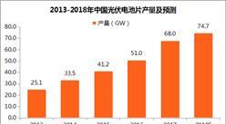 2017年中国光伏产业市场运行分析(附图表)