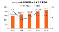 2017年深圳罗湖经济运行情况分析:GDP突破2000亿(附图表)