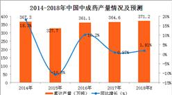2018年1-2月中成藥產量數據分析:中成藥產量累計增長5.9%(附圖表)