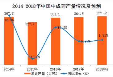 2018年一季度中成药产量数据分析及预测:产量累计增长9%(附图表)