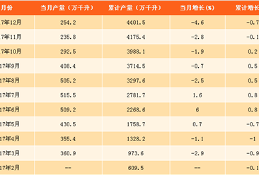 2017年啤酒产量分析及2018年预测:啤酒产量连续4年下滑(附图表)