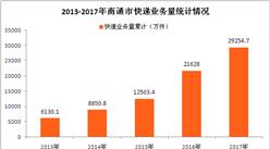2017年南通市快递运行情况分析:全年快递业务收入突破40亿(图表)