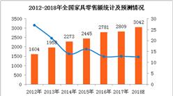 2018年全國家具市場消費預測:家具零售額有望突破3000億元(附圖表)