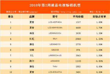 2018年第2周彩电畅销机型排行榜:夏普品牌彩电强势霸榜!