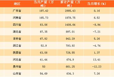 2017年中国各省市软饮料产量排行榜分析:广东省软饮料产量第一!