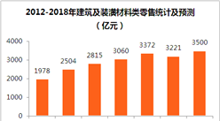 2018年全國建筑裝潢市場消費預測:建筑裝潢零售額有望突破3500億元(附圖表)