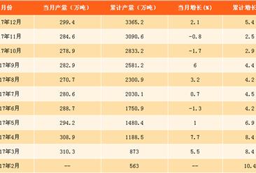 2017年烧碱产量分析及2018年预测:烧碱产量将达3415.2万吨(附图表)