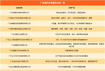 广东省汽车产业链企业名录:主机厂产能/零部件企业汇总(附一览表)