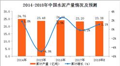 2018年1-2月全國水泥產量數據分析:水泥產量累計增長4.1%(附圖表)