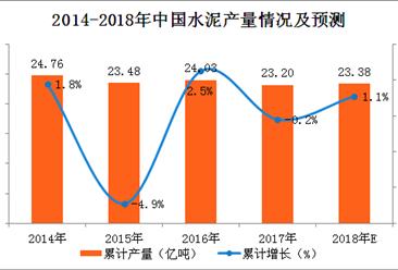 2017年水泥产量分析及2018年预测:2017全年水泥产量超23亿吨(附图表)