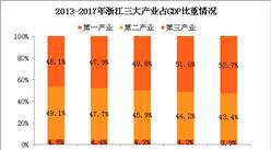 2017年浙江省经济运行情况分析:GDP总量突破5万亿(附图表)