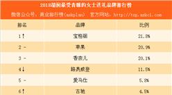 2018胡润最受青睐的女士送礼品牌排行榜:除了香奈儿古驰你还知道哪些品牌(附榜单)