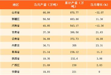 2017年中国各省市十种有色金属产量排行榜(附榜单)