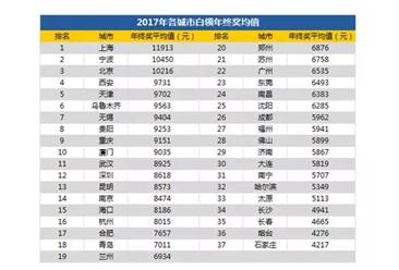 又被平均了?2017年全国白领年终奖平均7278元   3城市破万(附图表)