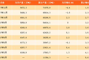 2017年全国生铁产量分析及2018年预测(附图表)