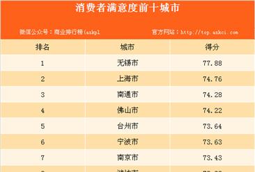 2017年城市消费者满意度情况分析:无锡市消费者满意度最高(附榜单)