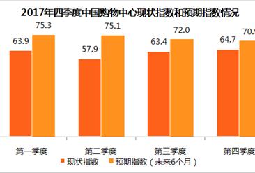 2017第四季度中国购物中心发展指数分析:市场将保持积极向上态势(附图表)