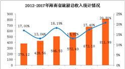 2017年海南省旅游业发展数据分析:旅游收入突破800亿大关 (附图表)