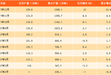2017年合成洗涤剂产量分析及2018年预测:合成洗涤剂产量现下滑(附图表)