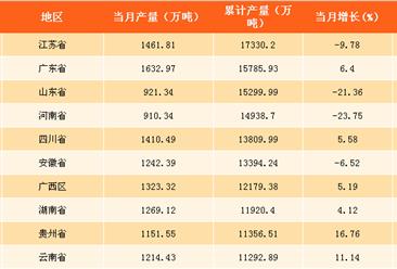 2017年中国各省市水泥产量分析:江苏产量第一 新疆增速最快(附榜单)