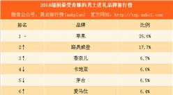 2018胡润最青睐的男士送礼品牌排行榜:除了苹果茅台男人还喜欢什么?(附榜单)