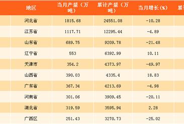 2017年中国各省市钢材产量数据分析:宁夏钢材产量增速最快(附榜单)