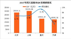 2017四大直辖市经济PK:重庆GDP增速领先 京沪津渝经济分化明显(附图表)