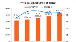 2017年洛阳经济运行情况分析:GDP总量突破4000亿(附图表)