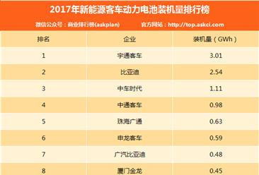 2017年新能源客车动力电池装机情况分析:宇通装机量第一(图表)