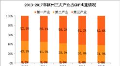 2017年杭州经济运行情况分析:GDP总量突破1.2万亿 依旧不敌武汉(附图表)