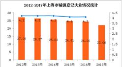 2017年上海市城镇登记失业人数22.06万   比上年减少2.2万人(附图表)