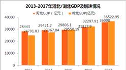 2017年河北GDP总量3.6万亿,能否反超湖北?(附图表)