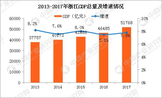 数据来源:浙江统计局 中商产业研究院整理 表1 2017年主要经济指标增速(%)