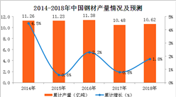 2018年1-2月钢材产量分析:钢材产量累计增长4.6%(附图表)