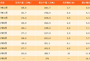 2017年铜材产量分析及2018年预测:铜材产量现下跌(附图表)