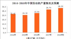 2018年1-2月发动机产量分析:发动机产量累计下滑0.6%(附图表)