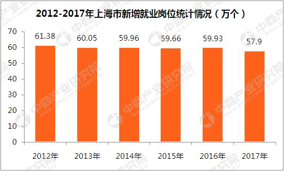 2012上海市人口数量_一线城市外来人口解析:上海数量最多深圳占比最高