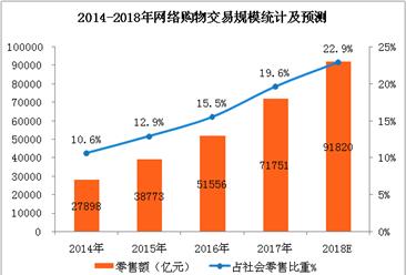 中国网络购物市场预测:2018年网络购物用户规模将超6亿 (附图表)