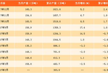 2017年全国乙烯产量分析:全年乙烯产量达1821.8万吨(附图表)