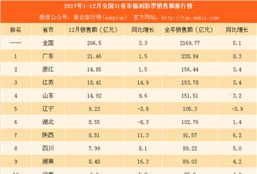 2017年1-12月全国31省市福利彩票销售额排行榜:广东总量第一 西藏增速第一(附榜单)