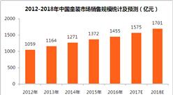 2018年中國童裝市場預測 :童裝銷售規模望超1700億元(附圖表)