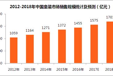 2018年中国童装市场预测 :童装销售规模望超1700亿元(附图表)