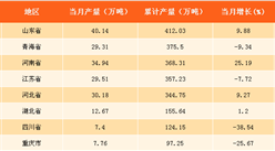 2017年全国各省市纯碱产量排行榜:山东位列榜首(附榜单)
