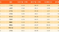 2017年中国各省市乙烯产量排行榜:甘肃乙烯产量增速最快!(附榜单)