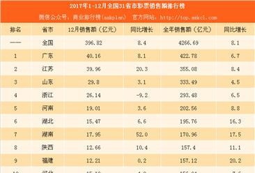 2017年1-12月全国31省市彩票销售额排行榜:看看哪些省市最爱买彩票(附榜单)