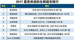 2017年最受欢迎的生鲜超市排行榜:盒马鲜生位居榜首(附榜单)