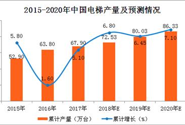 2017年全国电梯产量分析及2018年预测:电梯产量将突破70万台(附图表)